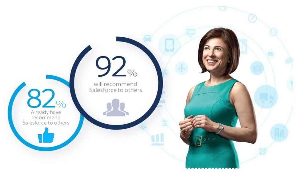 Salesforce Nonprofit Success Pack (NPSP)