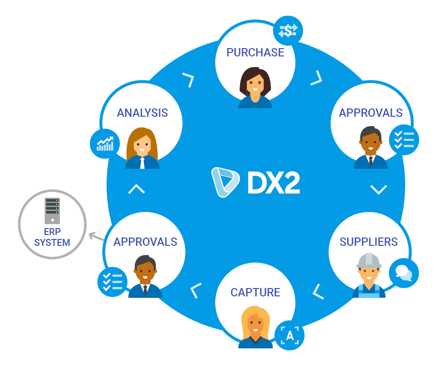 DX2 - A New Approach to the Procurement Problem - Using experience from over 25 years of ERP consulting, ecommerce (Woolworths) and integration (Brother, Antares Burger King, Big Save Furniture, J Swap, QV and NZME) experience, Olympic Software has recrafted the approach to procurement… read more
