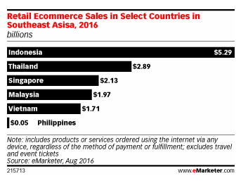 southeast asia e-commerce mobile marketing.png