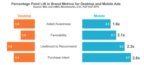 mobile ads driver higher brand lift than desktop ads.png
