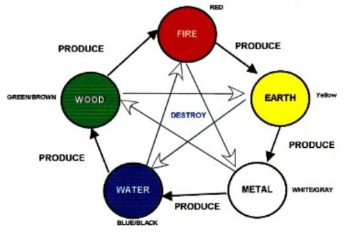 The 5 Element Creative and Destructive Cycle