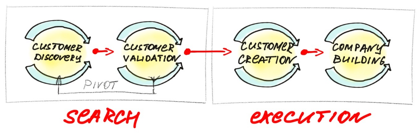 30kstrategy-customer-development-model