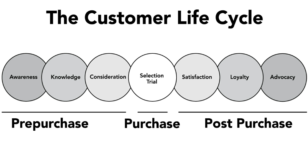 customer-acquisition-cycle-saas-ux-strategy-design-alexgilev.png