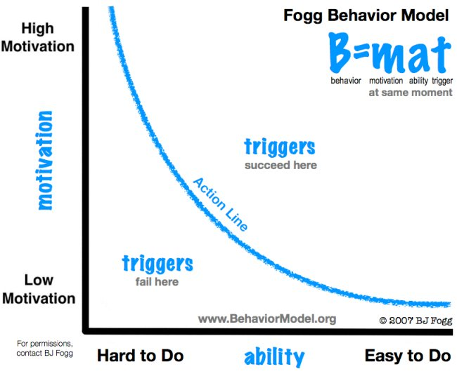 BJ Fogg behavior model.