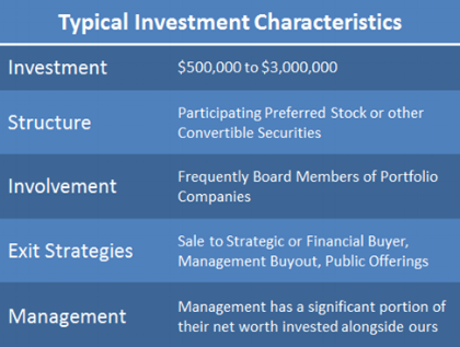 Website-Typical Investment Characteristics.png