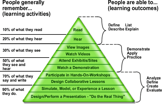 Edgar_Dale's_cone_of_learning.png