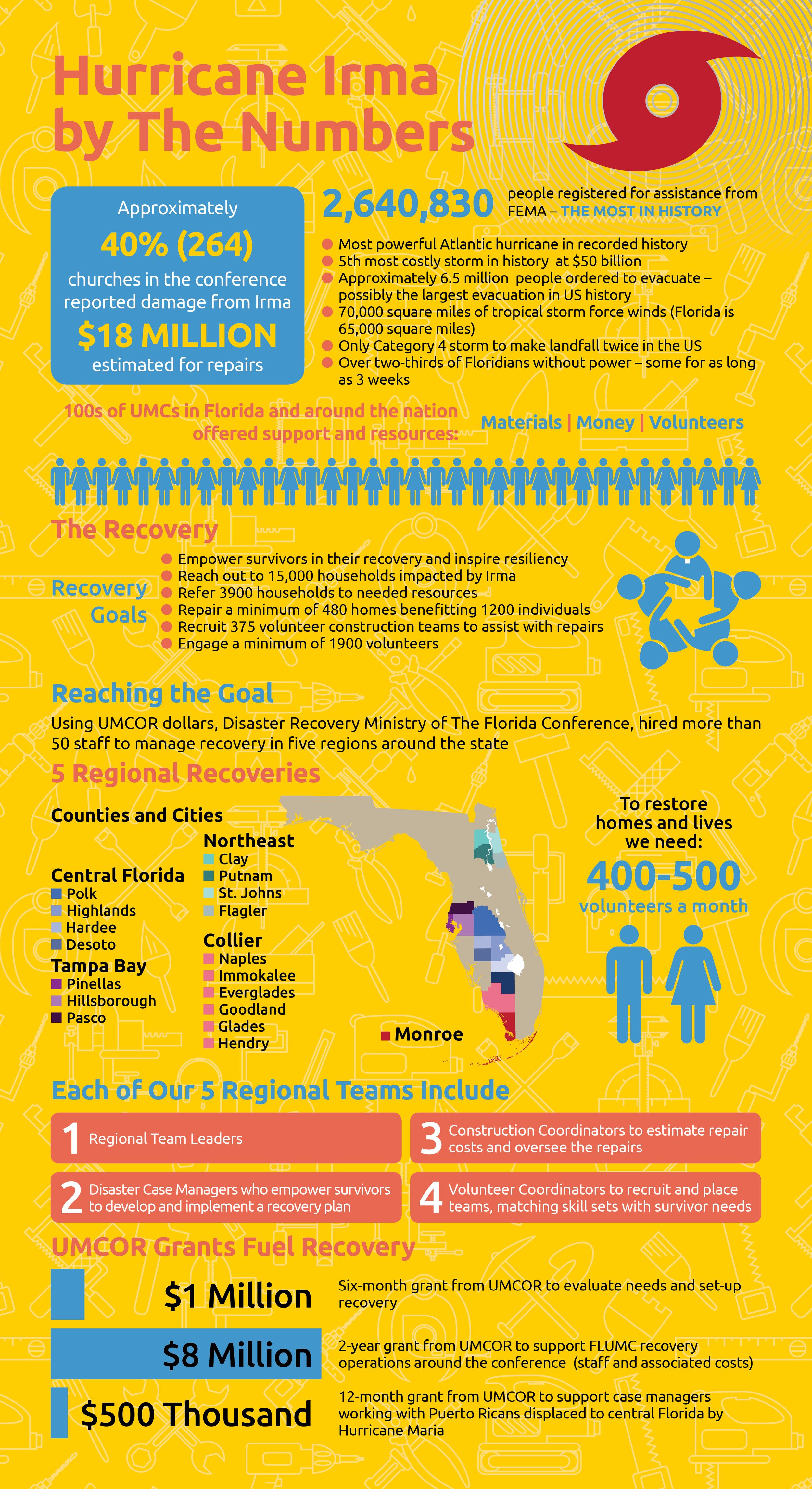 FloridaRestores-Infographic.png