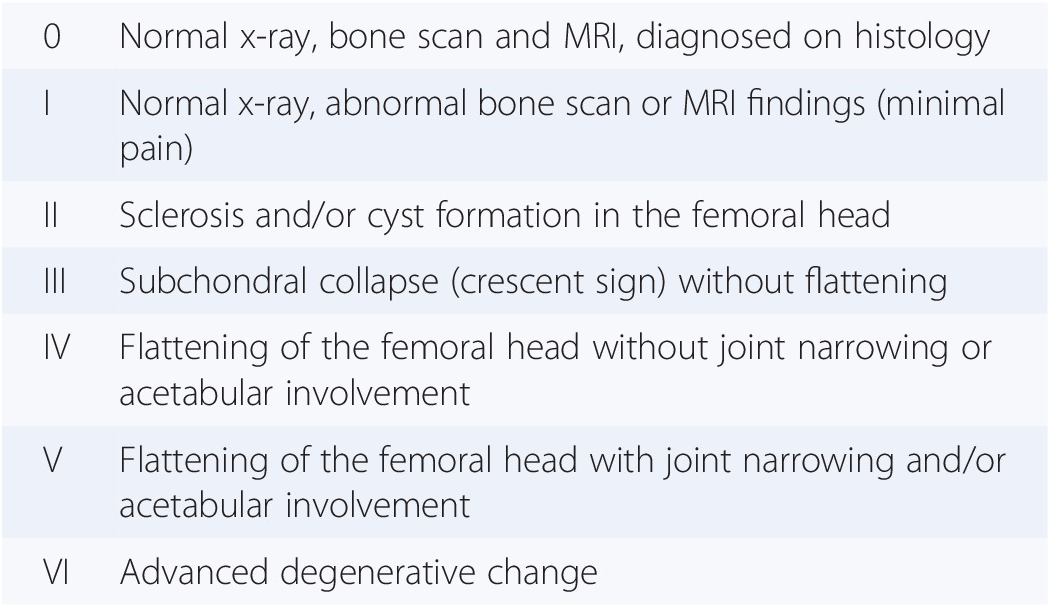 Steinberg Classification of AVN of the hip (a modification of the Ficat and Arlet classification). AVN progress through six stages, culminating in advanced osteoarthritis of the joint (Stage VI) if left untreated.