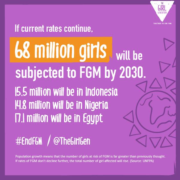 TGG-FGMGlobalPrevalencerates-68million-Purple.png