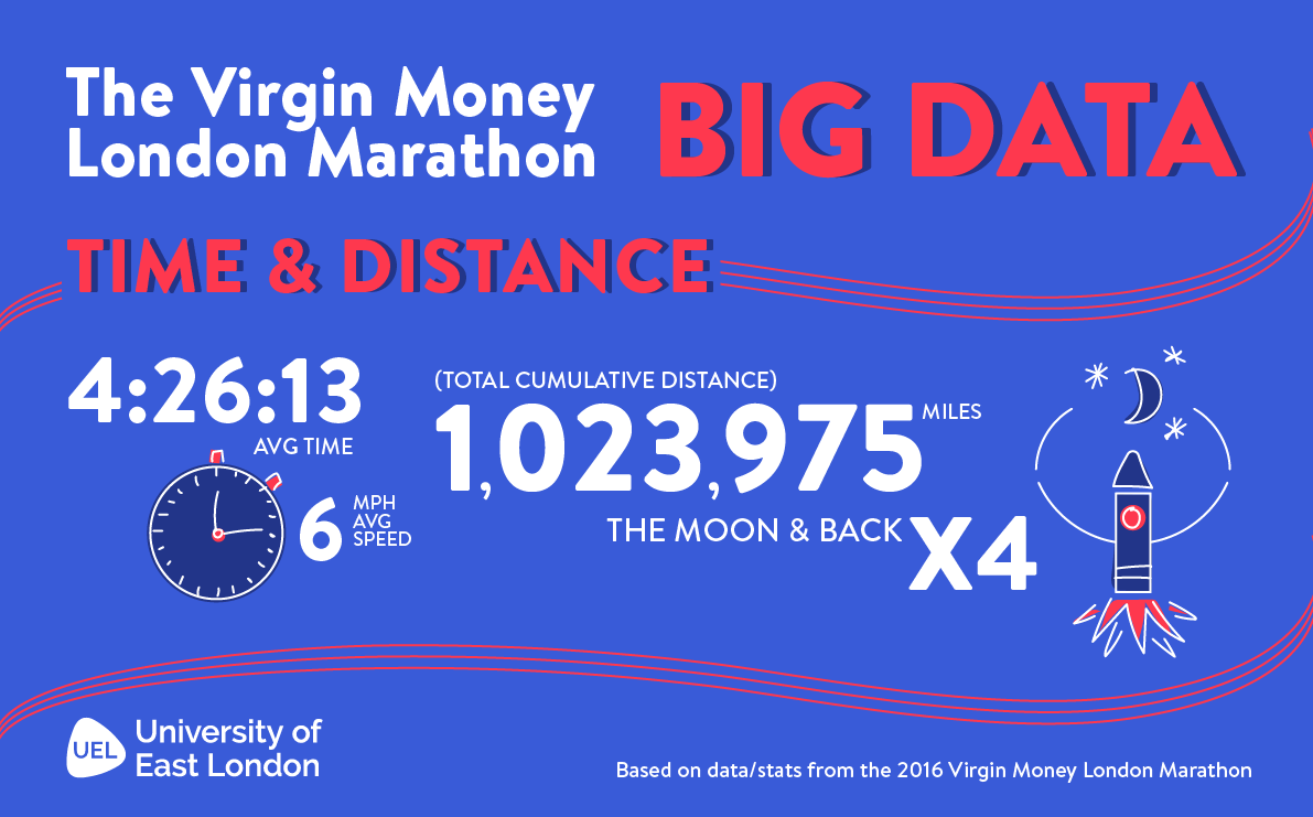 VMLM-BigData-Time-Distance.png