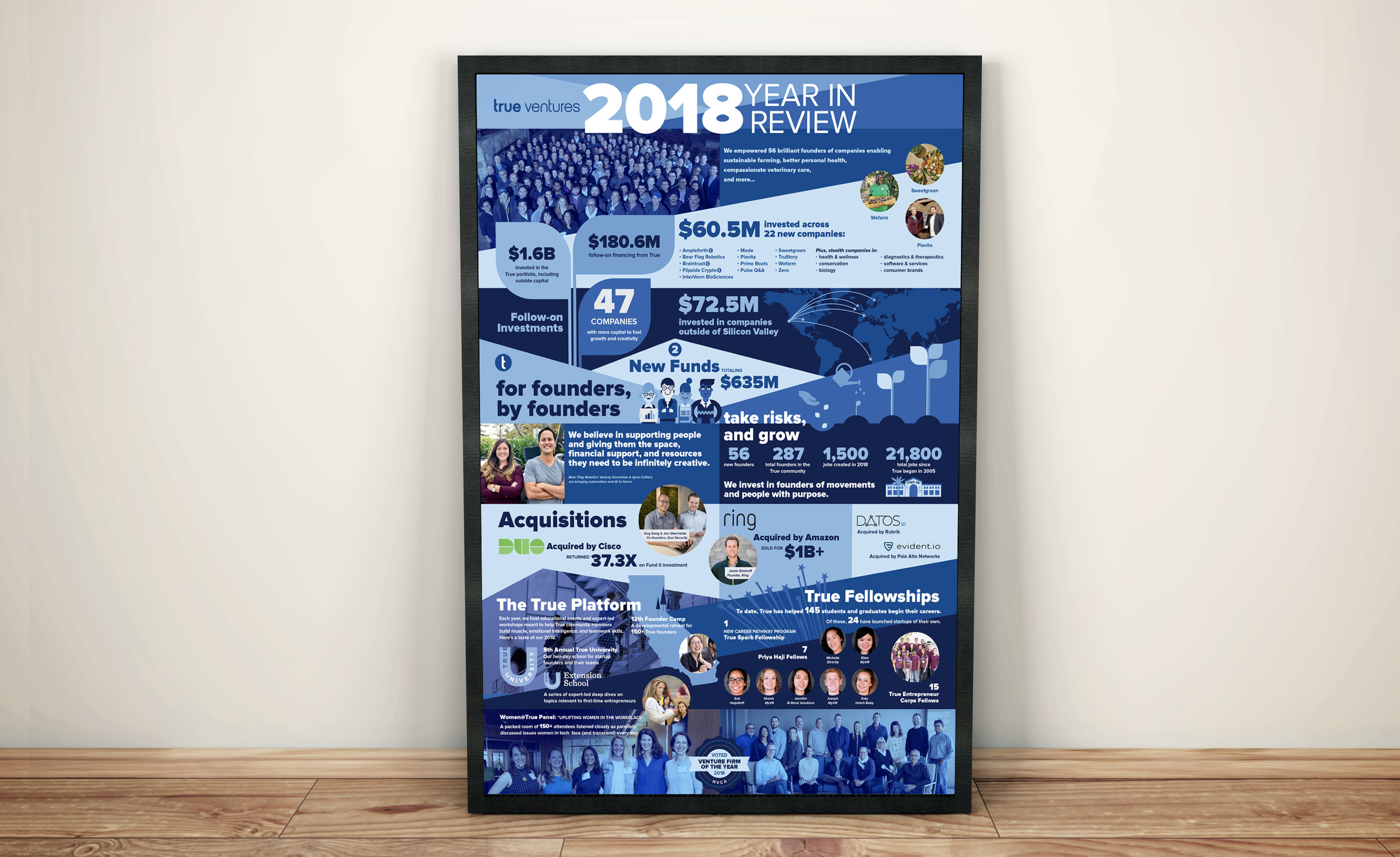 True Ventures 2018 year In Review Infographic Framed Poster