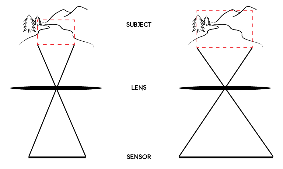 A basic illustration of how the camera sensor size can affect perspective angles and crop ratios.