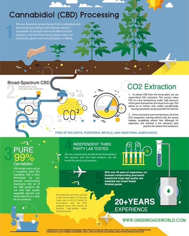 CBD extraction is a very scientific process learn more here!  #cbd #cbdoil #hemp #hempway #c02 #hempflower #hempoil #flower #farm