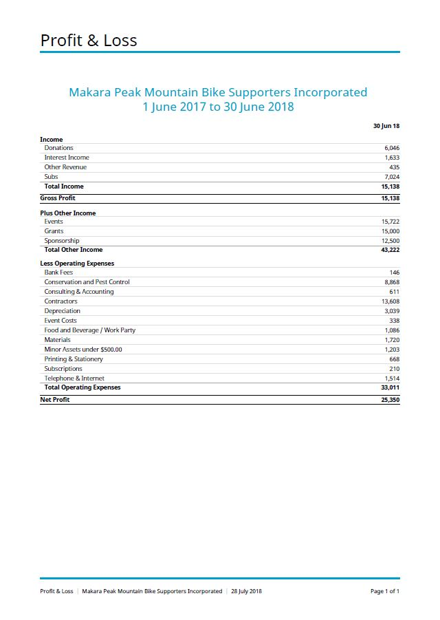 MPS Profit and Loss.JPG