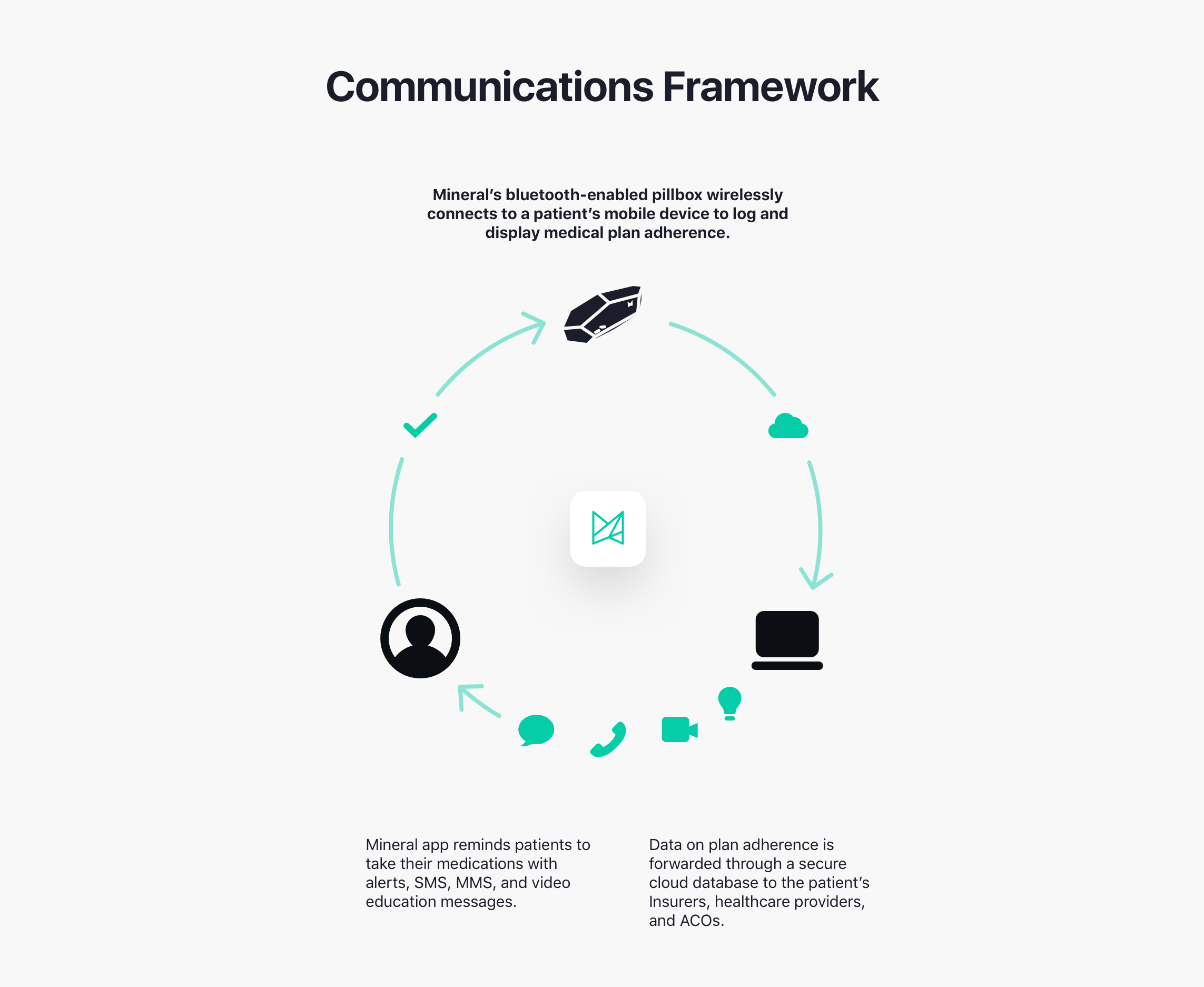 Communications Framework@2x.png