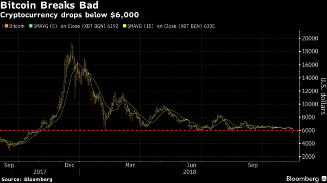 Cryptocurrency drops below $6,000  Courtesy of Bloomberg