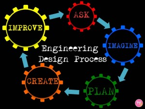 Engineering Design Cycle