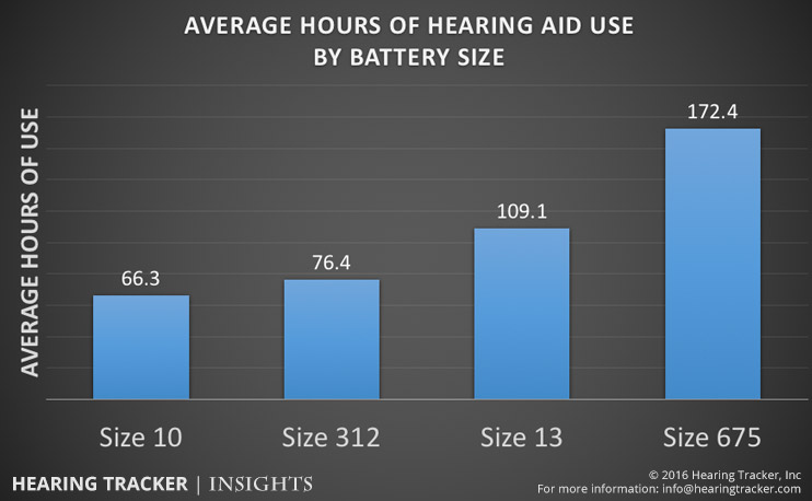 average-hours-of-hearing-aid-use-by-battery-size.jpg
