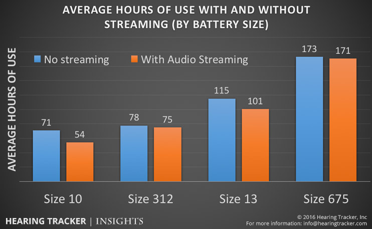 average-hours-of-battery-use-with-and-without-streaming.jpg