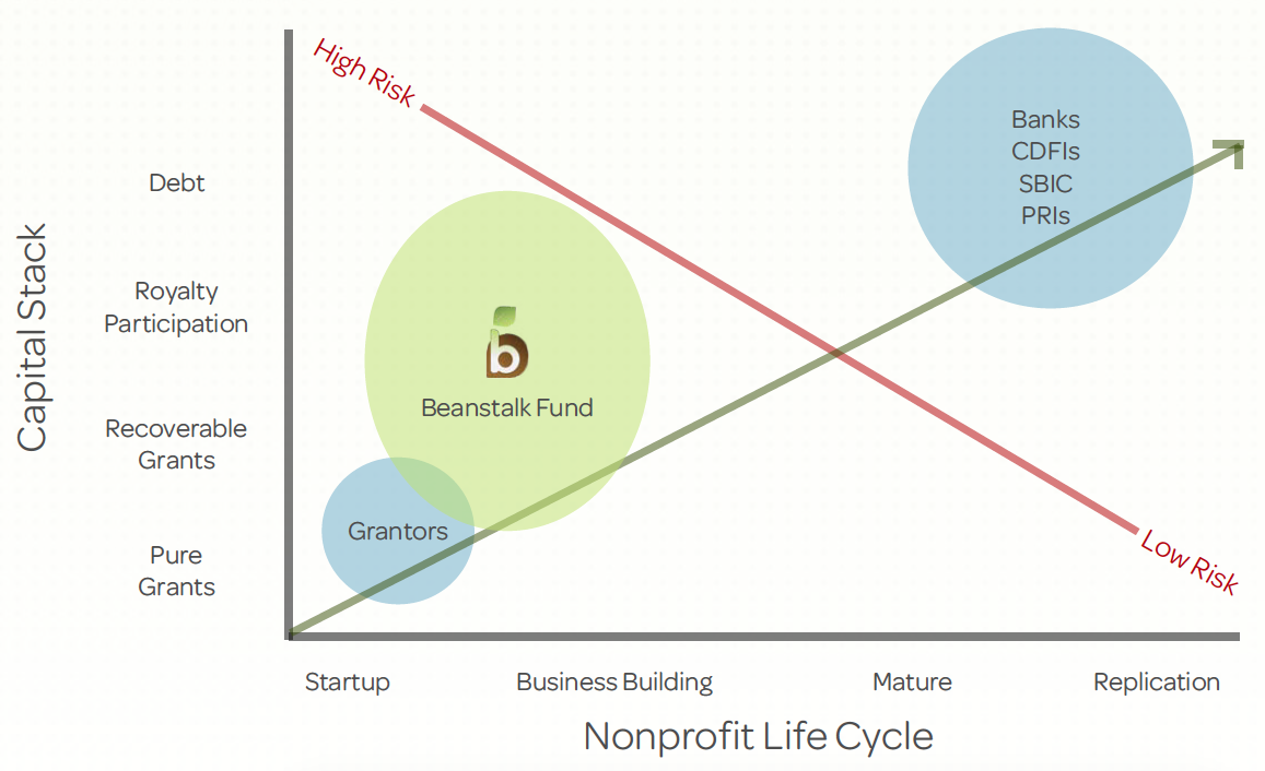 There is a lack of funding, and capital structure positioning available to Colorado social enterprises. The Beanstalk Fun d  fills that vacuum, enabling growth for organizations that fall between available funders.