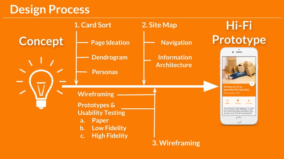AidMate Case Study - Portfolio 4 - Process.png