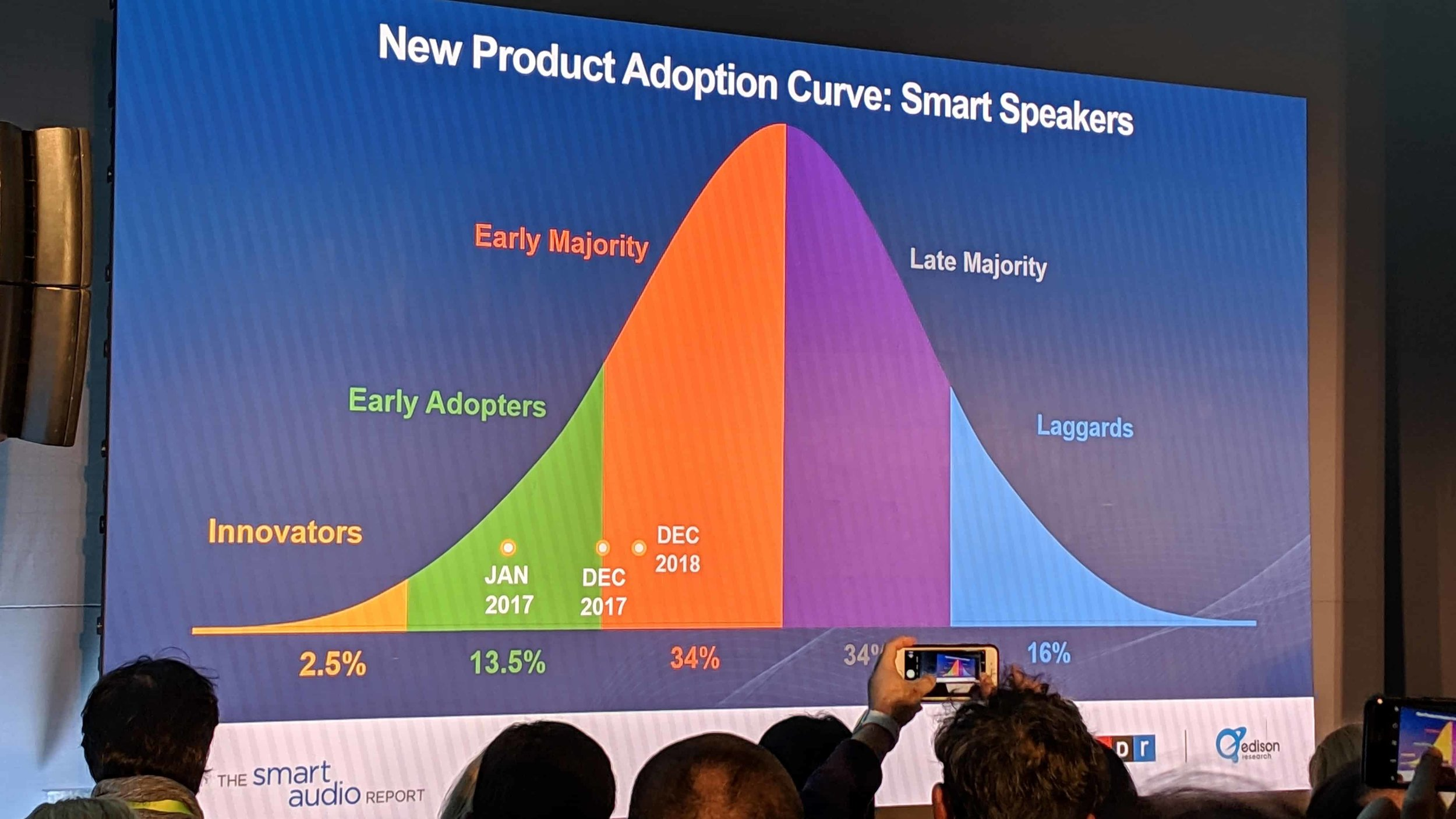 Smart Speakers expanding fast into the early majority market