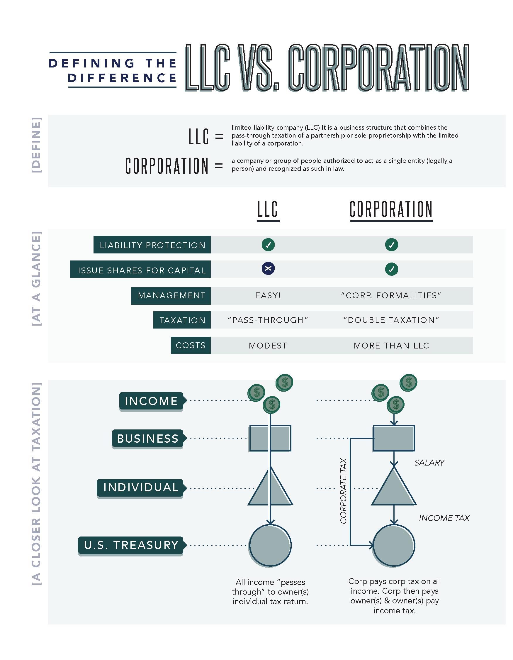 LLC.v.Corp.png