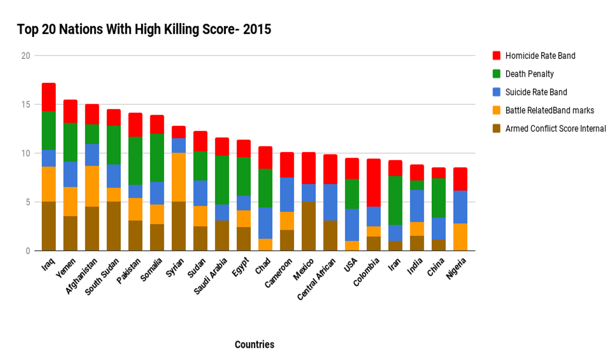 Top-20-nations-with-high-killing-score.png