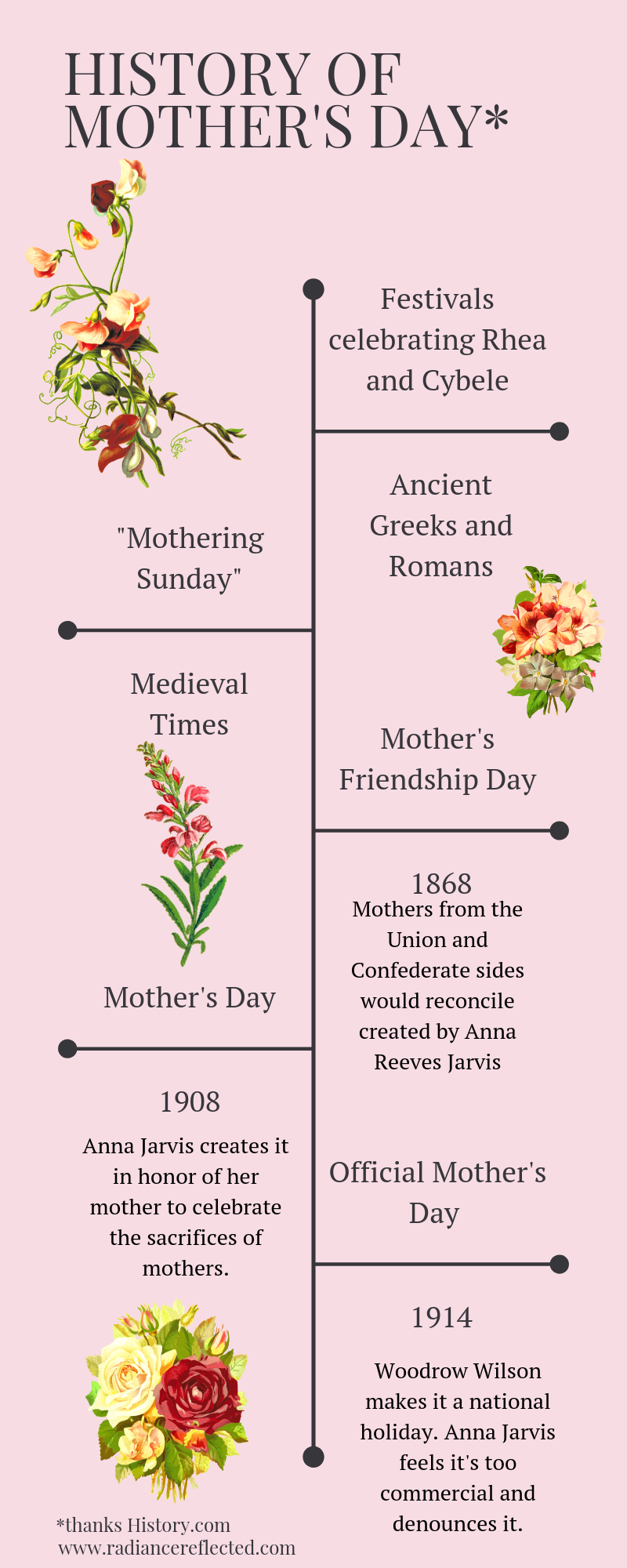 Brief History of Mother's Day