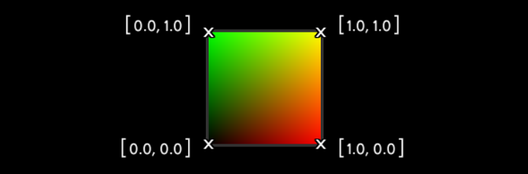 Above you can see the UV coordinates for a quad - red being our X value (U), and green being our Y value (V). The space in between the corners is interpolated cleanly, resulting in smooth continuous values.