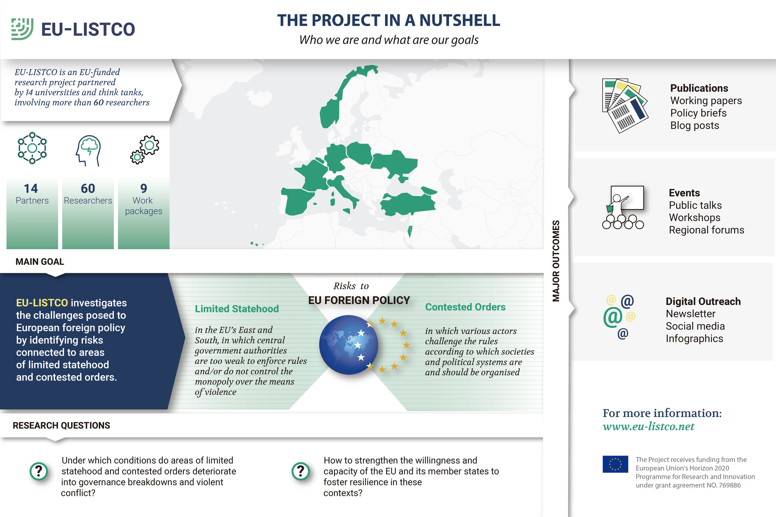 This infographic, produced by the Barcelona Centre for International Affairs (CIDOB), highlights EU-LISTCO's research goals, activities, and data about the project's team. To enlarge the image,    click here   .