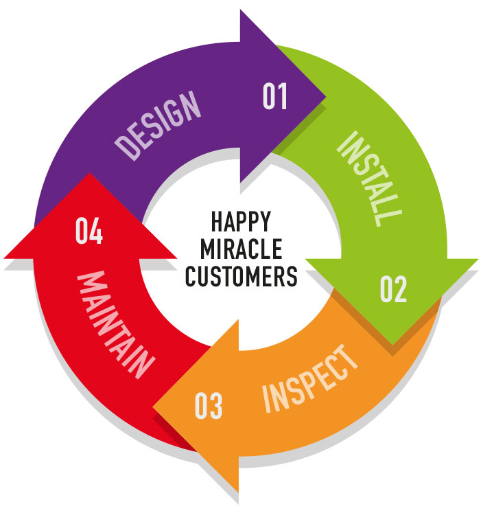 Miracle-banners-service-diagram.jpg