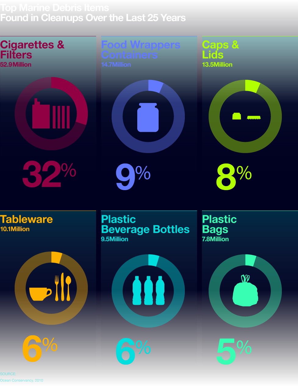 - This great infographic breaks down 6 common kinds of ocean trash, and I've added one more at the bottom based on anecdotes from other beach-goers.