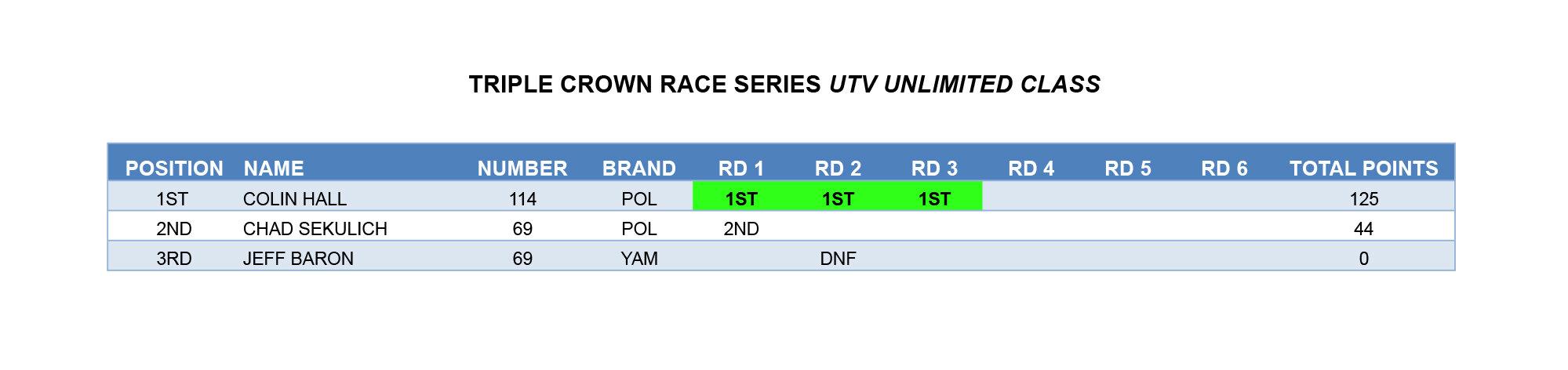 TCRS POINTS  14-UTV UNLIMITED copy.jpg