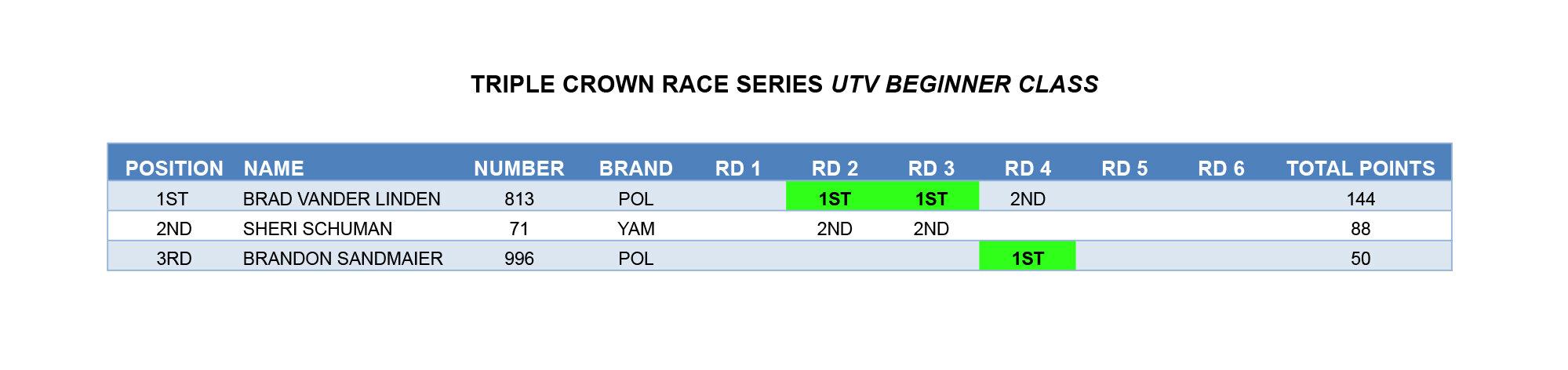 TCRS POINTS  16-UTV BEG copy.jpg