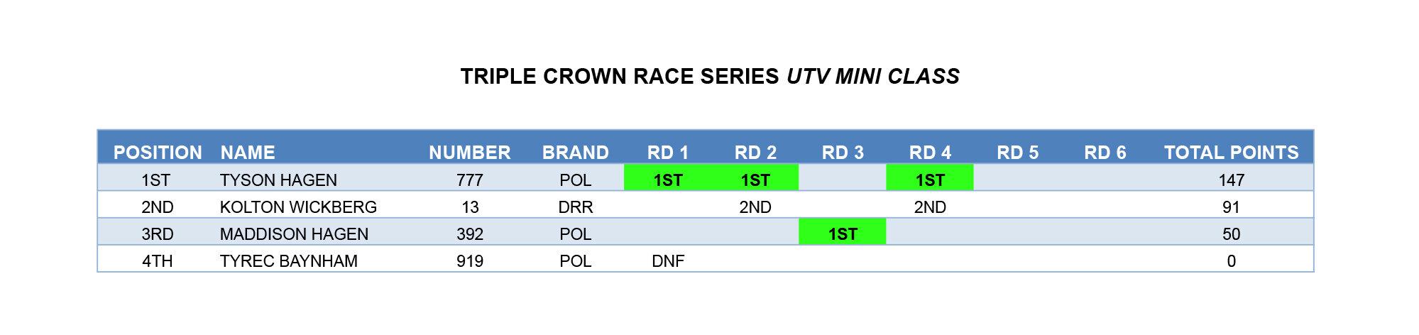 TCRS POINTS  17-UTV MINI copy.jpg