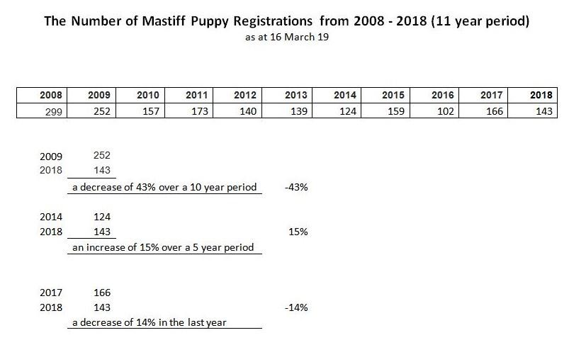 Mastiff Statistics up to 2018.jpg