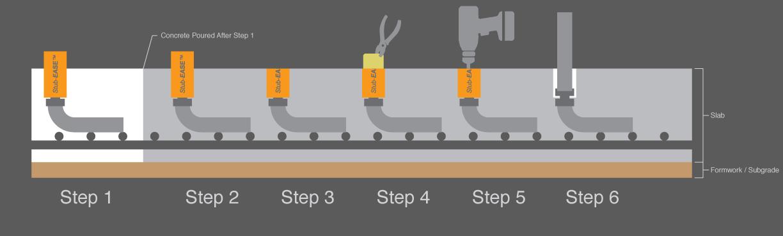 Stub-EASE process
