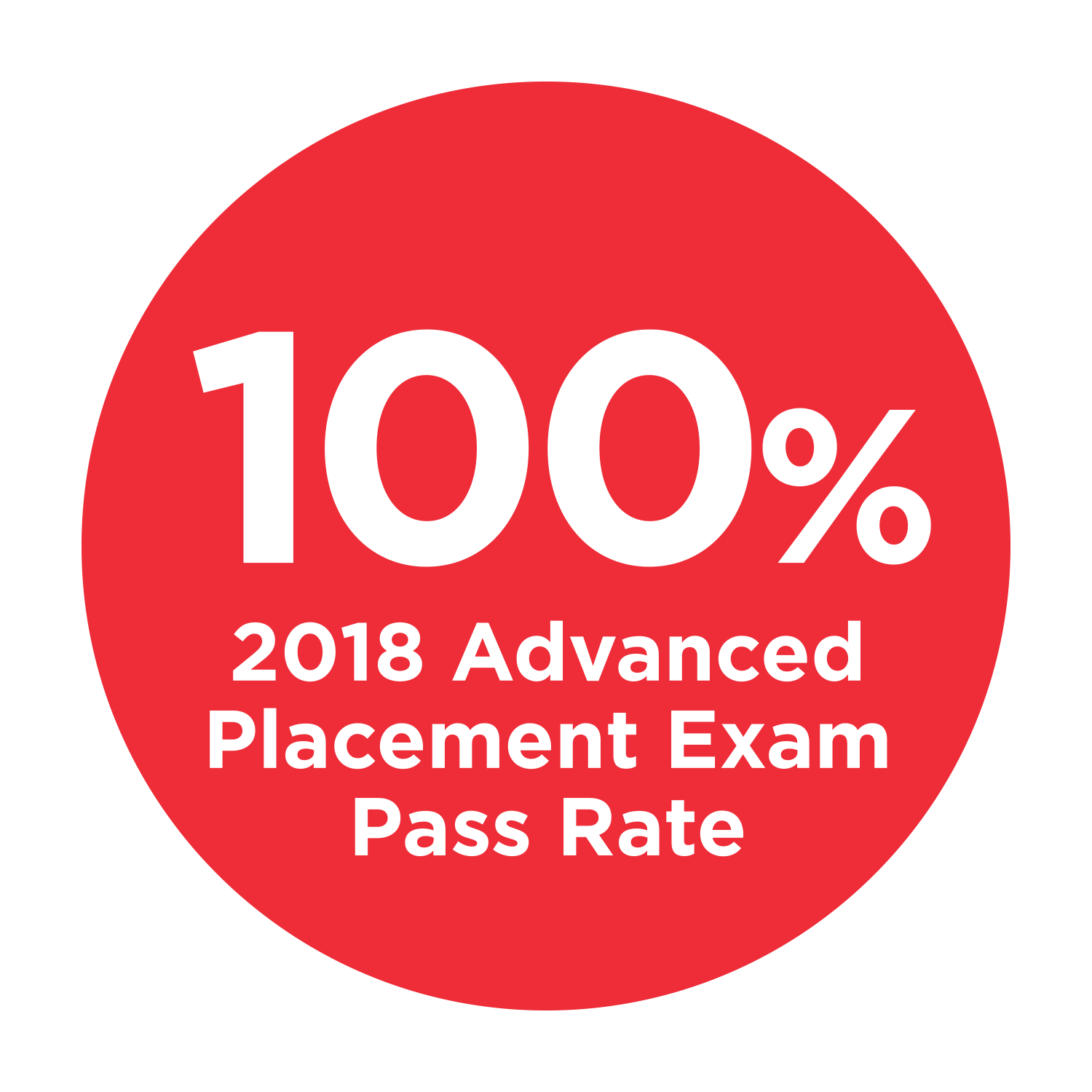 AP Exam Pass Rate.png