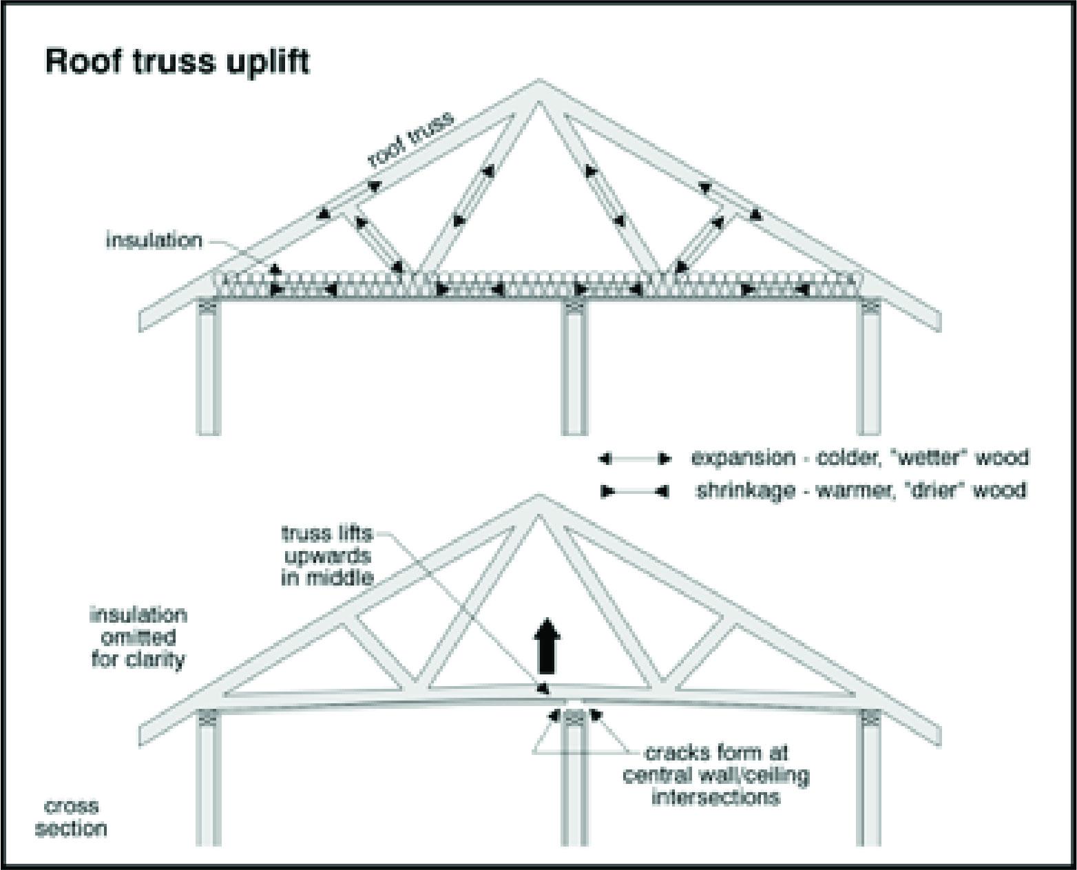 roof truss uplift.jpg