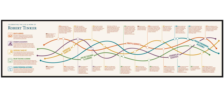 An infographic summarizing the career of Robert Tinker