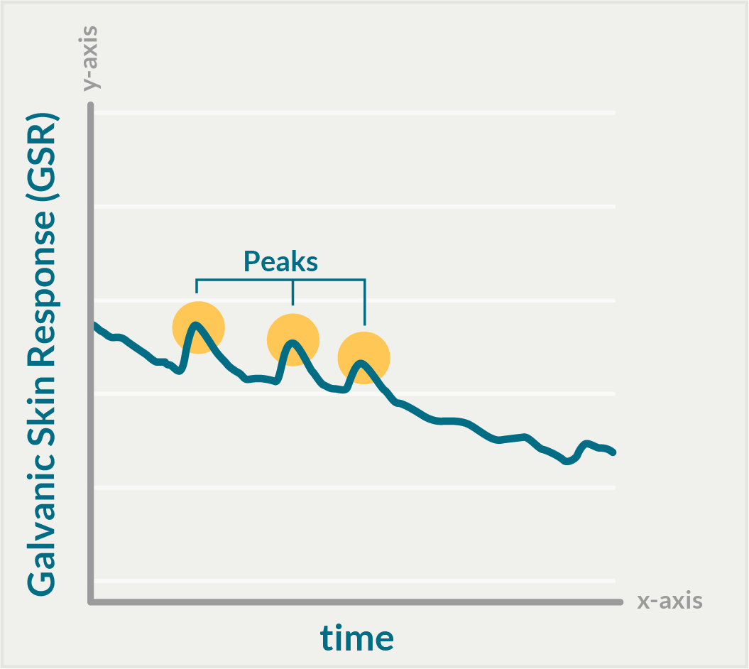 You'll notice several peaks are highlighted in yellow on the curve. Each peak represents an instance of intense emotional experience.