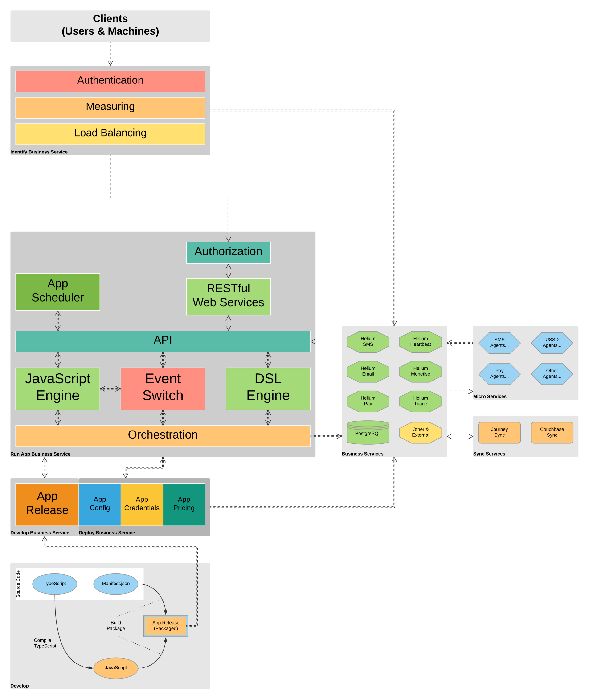 The Helium Platform architecture explained.
