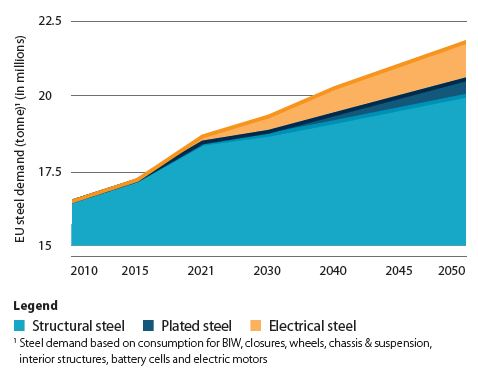 Chart 4: Estimated steel demand assuming baseline roadmap