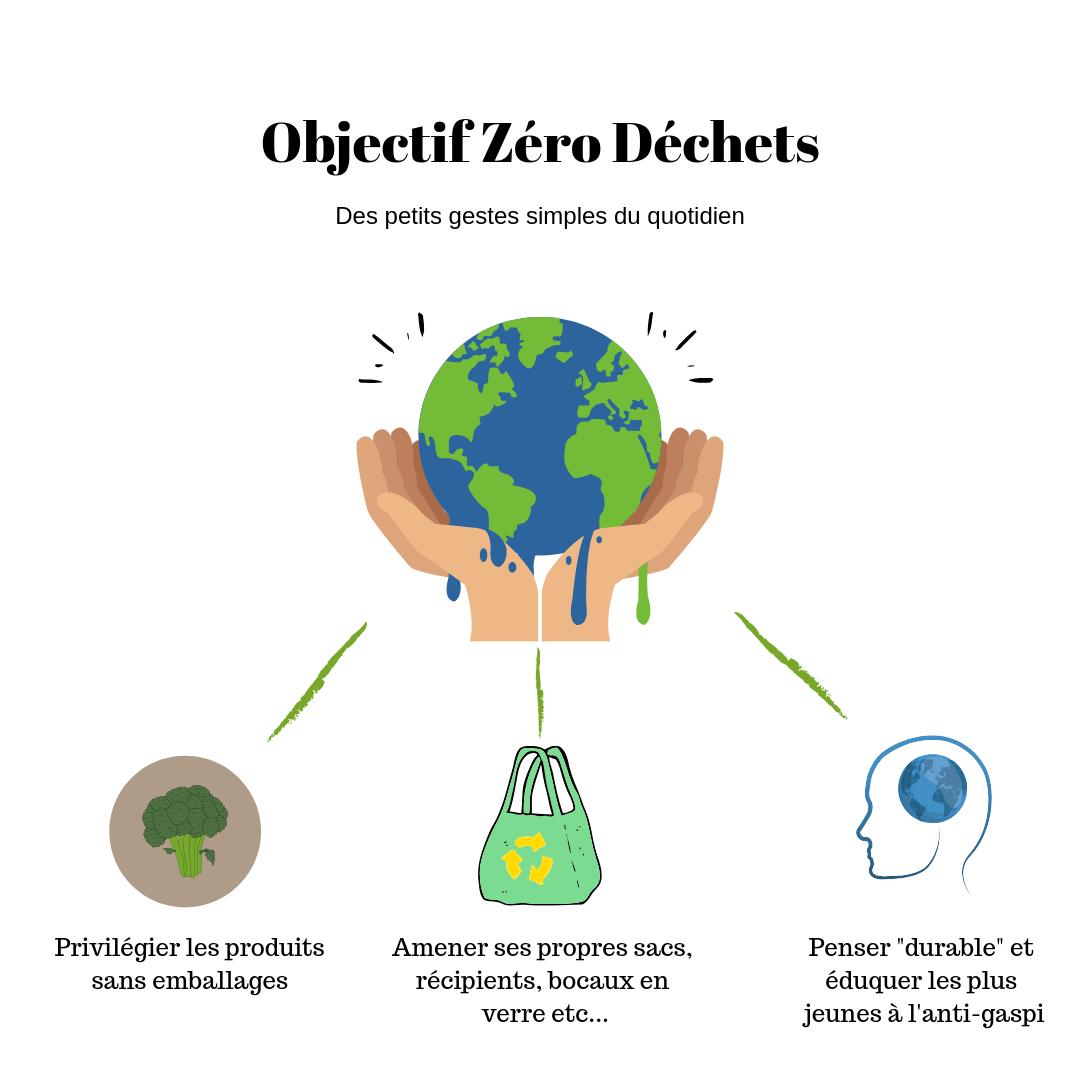 3 réflexes zéro déchets lapositiveacademy.com