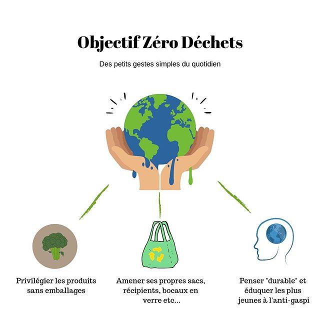 🌱New Blog Post🌱 Aujourd'hui plus que jamais, c'est à nous d'agir pour la protection de la planète.  En faisant bouger les choses à l'échelle individuelle, on influence tous ceux qui nous entourent, je suis persuadé que nous avons bien plus de pouvoir que nous le pensons.  Dans cet article nous donnons à chacun des idées et des solutions simples à mettre en place pour réduire son empreinte écologique. 🌳 #staypositive #zerodechet #zerowaste #leplastiquenonmerci #durable #stayhealthybepositive #versailles #positiveacademy
