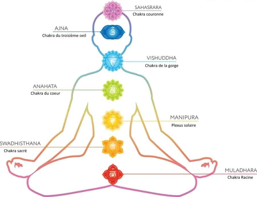 Équilibre des chakras - Massothérapie Naturopathie Zeina Raya