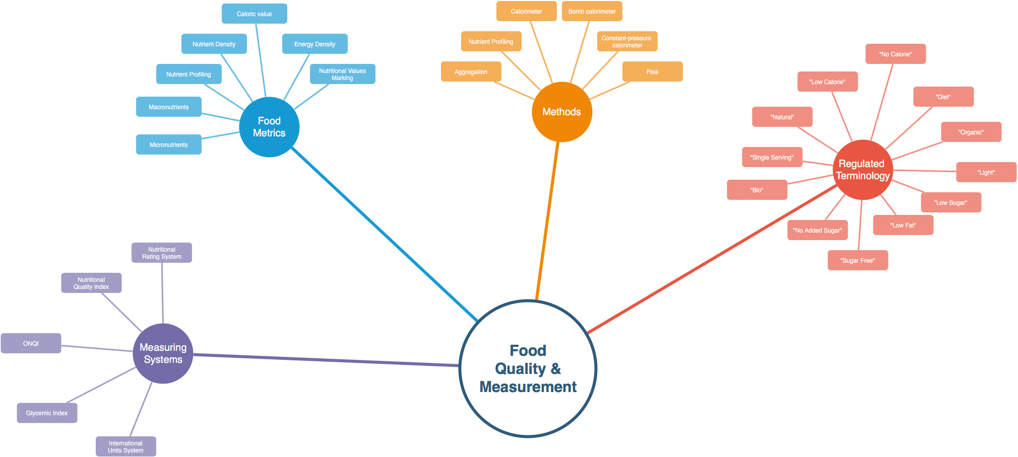 An initial taxonomy of Food Measurement Science and Business