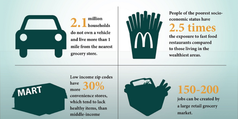 00infrographic_fooddesert_small-800x400.png