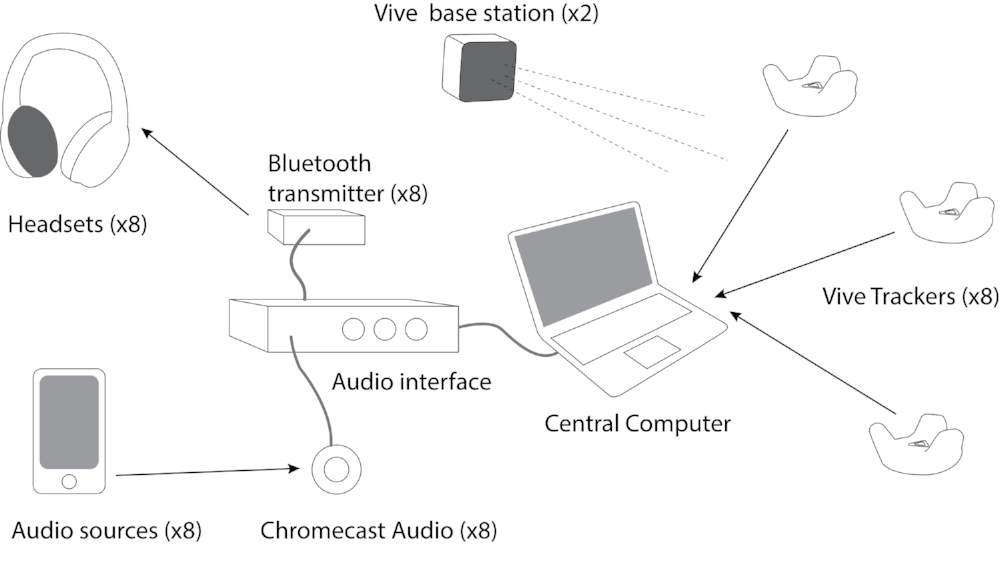 A Schematic Illustration of the A.SAP Hardware components.